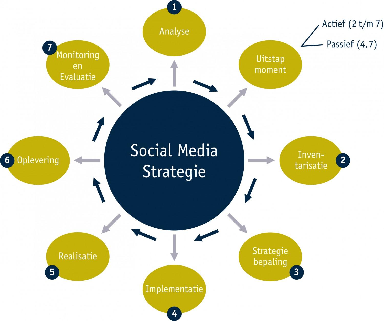 social-media-strategie-model
