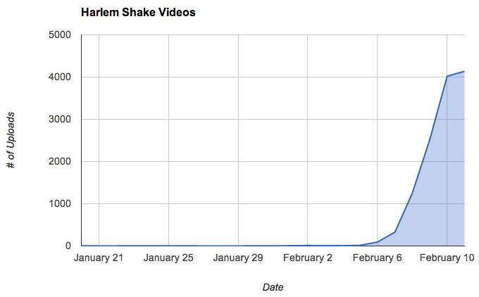harlem shake stats