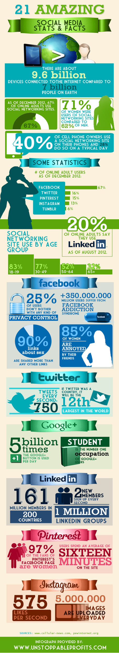 21 social media facts and stas
