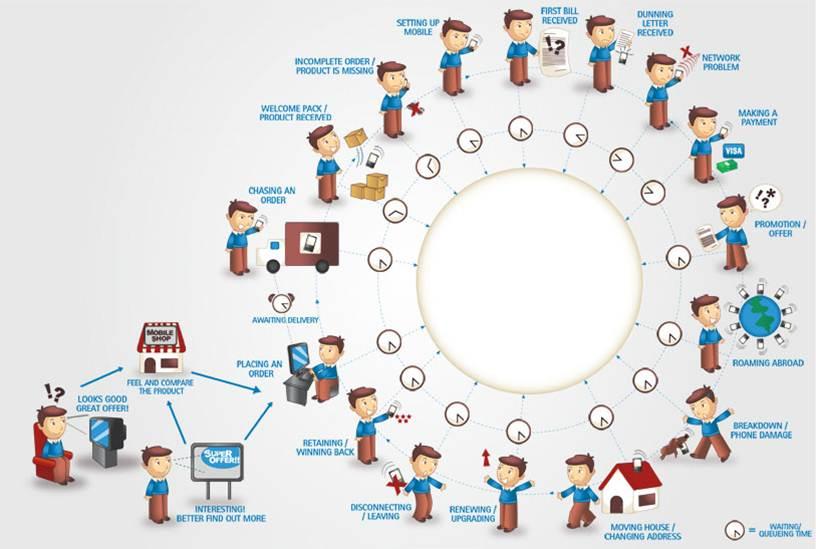 Infographics Global Logistics also Microsoft Dynamics CRM Infographic ...