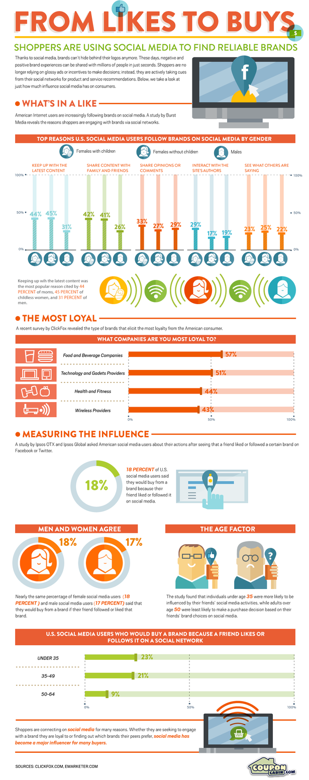 likes-to-buys-infographic-blog-full