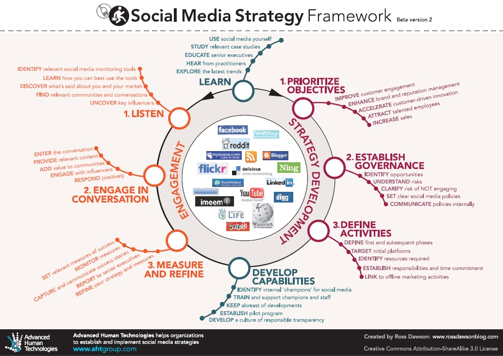 social-media-strategie-framework-large
