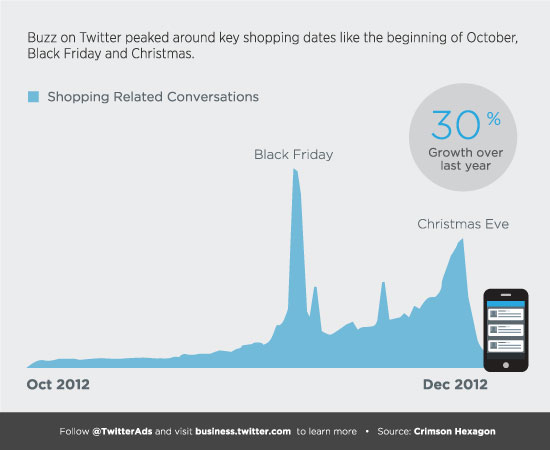 Twitter_Holiday_Chart
