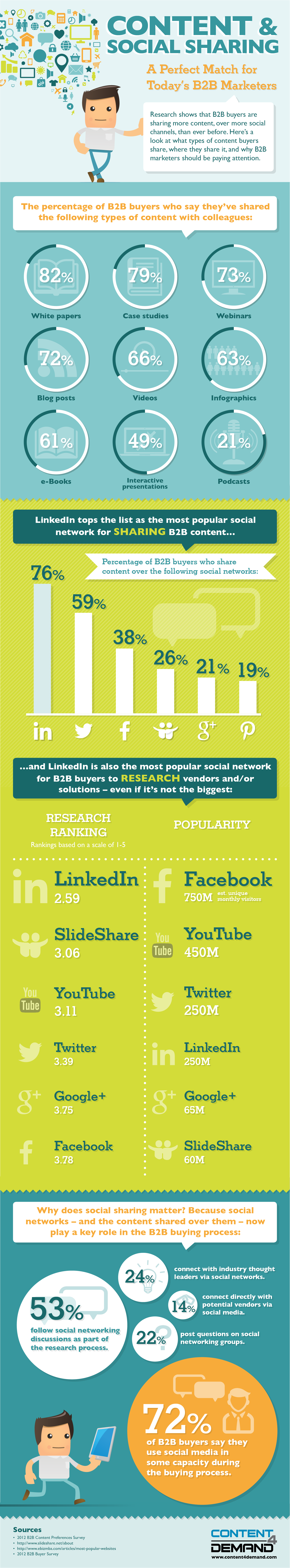 C4D_Infographic-Content_and_Social_Sharing