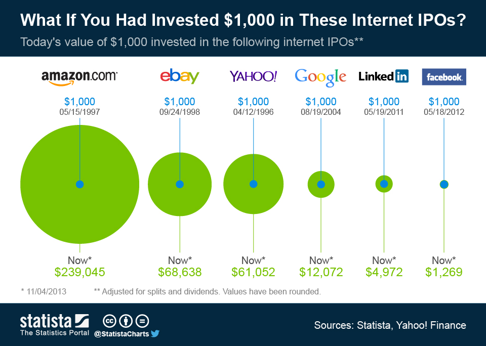 ChartOfTheDay_1602_Internet_IPOs_n