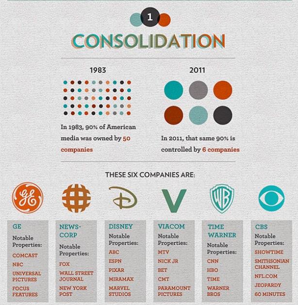 consolidatie