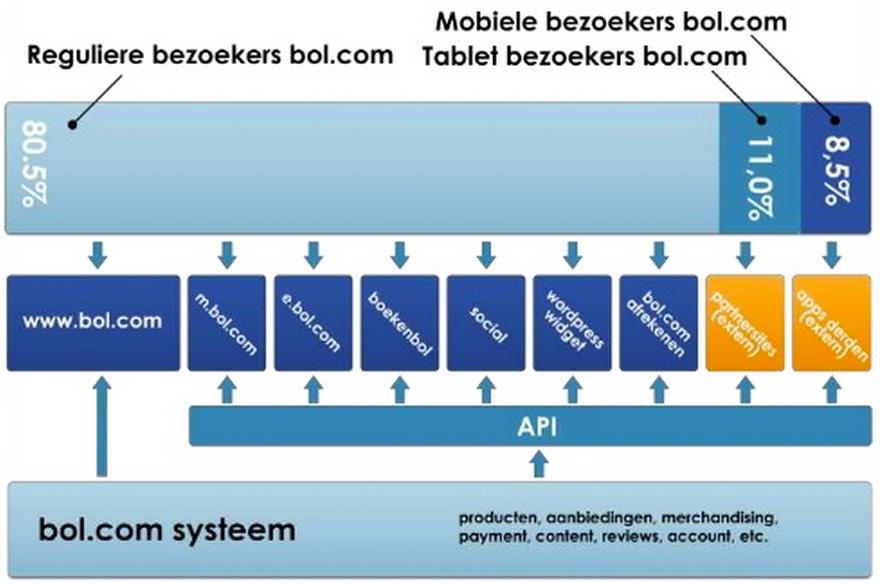 Mobile_First_Bol.com_2