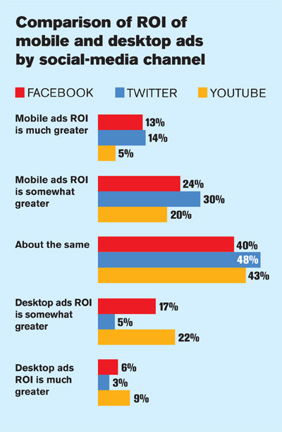 comparison_roi_mobiledesktopads_graph