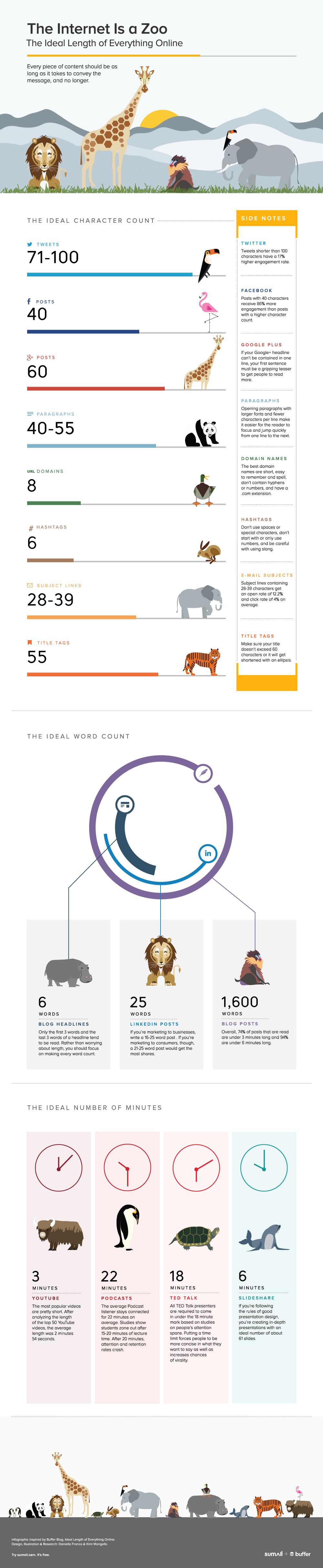 ideal-length-social-media