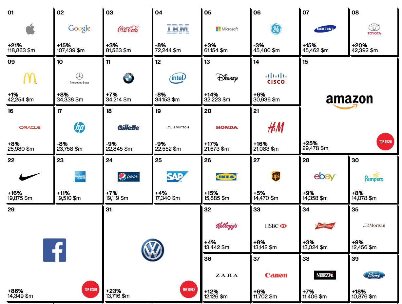 interbrand list 2014