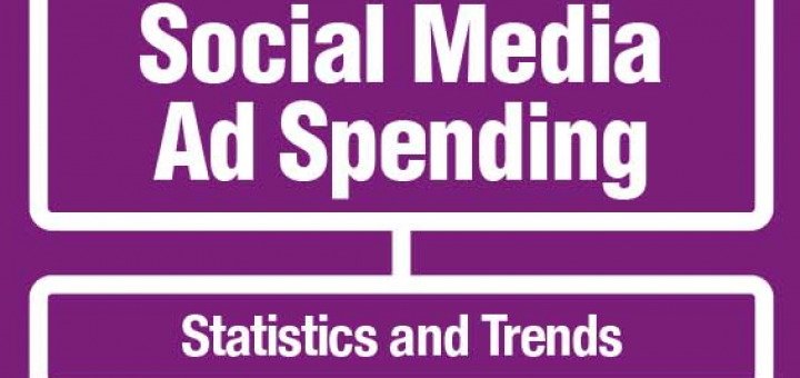 social media ad spend 2014