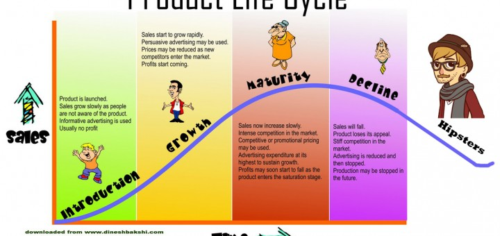 hipster_product_life_cycle