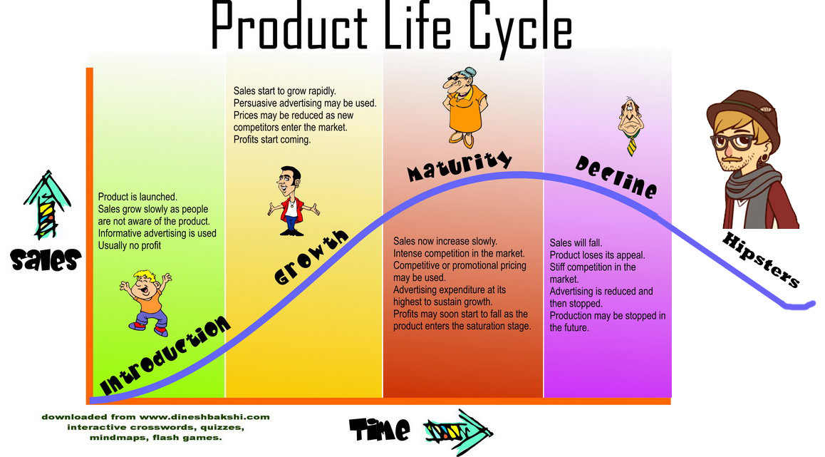 product life cycle of kingfisher beer (update: and today, the dcga has finally suspended kingfisher's license they must now look for other ways at advertising their products) kingfisher airlines is in a.
