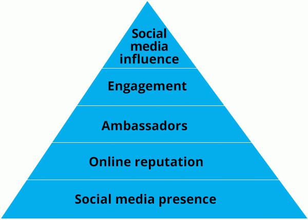 needs social media