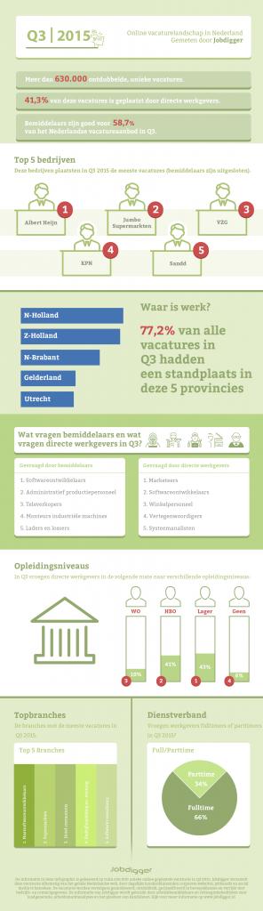 infographic Jobdigger Q3