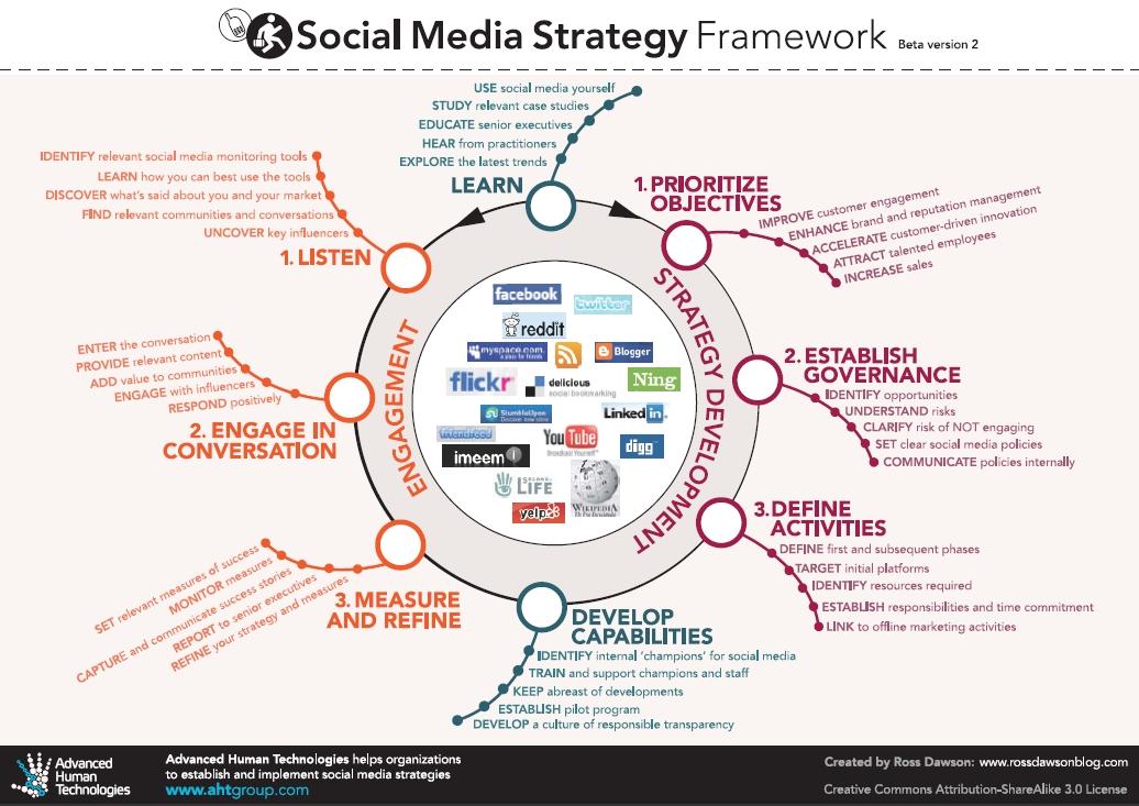 social-media-strategie-framework-large